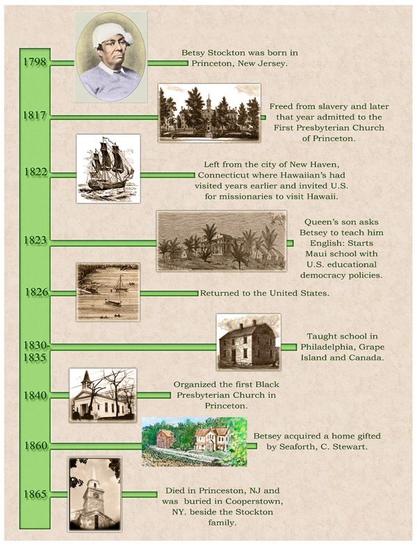 Picture timeline of Betsey Stockton